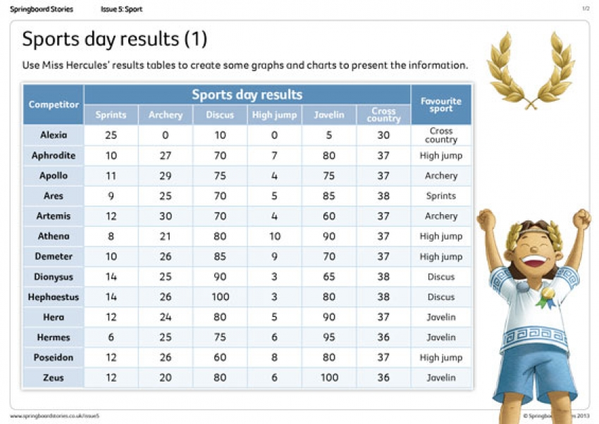 Sports Day results