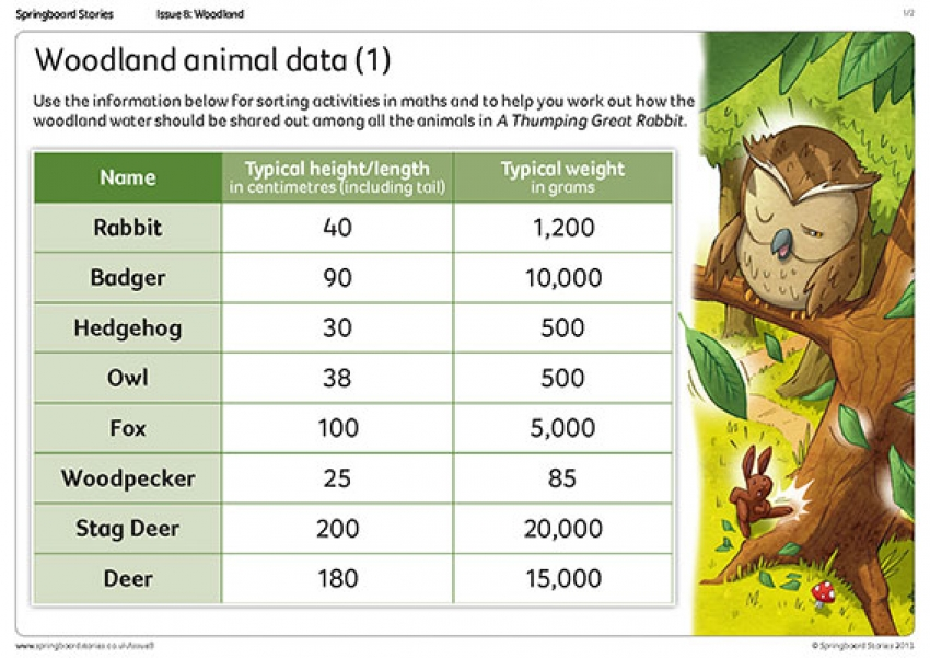 Woodland characters data sheet